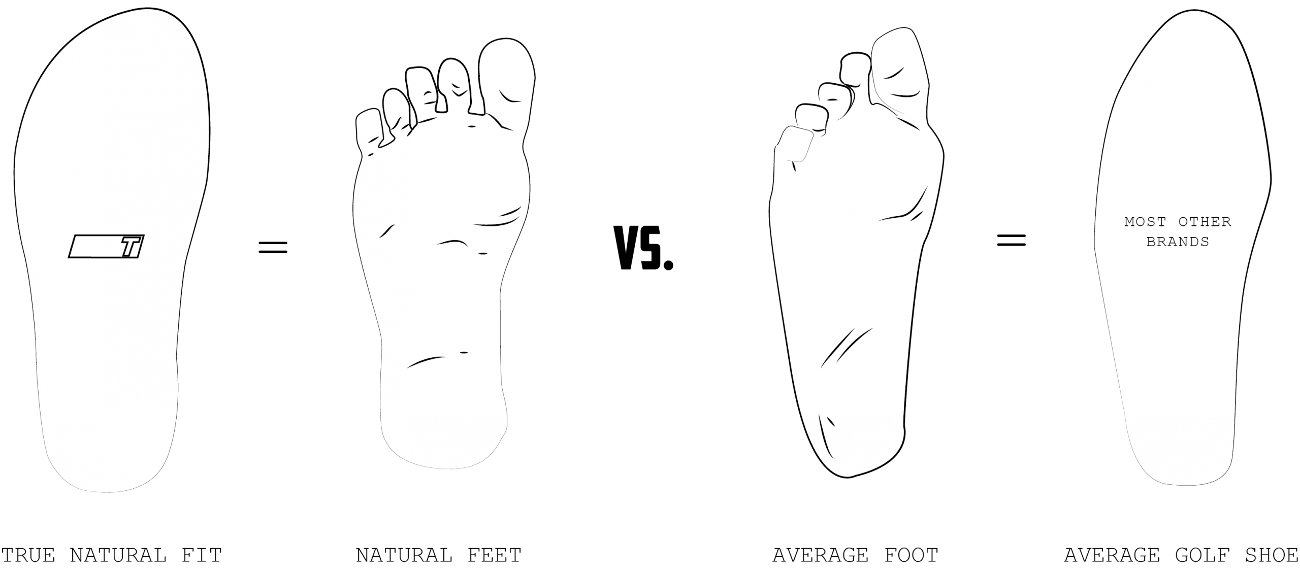 Graphic explaining why True Original shoes give a more natural positon for the feet of the golfer