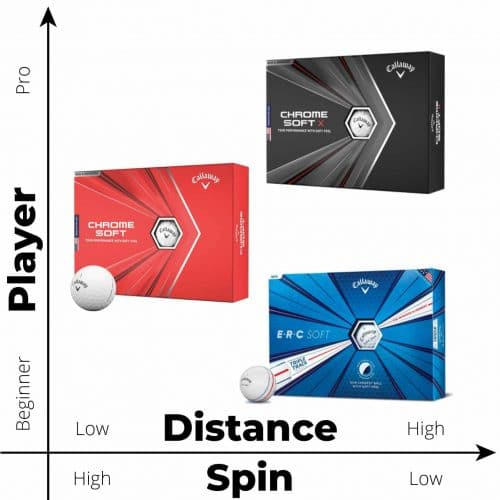 Comparison Chart for Callaway Chrome Soft vs Chrome Soft X vs Chrome ERC Soft