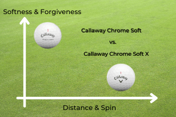 Callaway Chrome Soft Review and Chrome Soft X